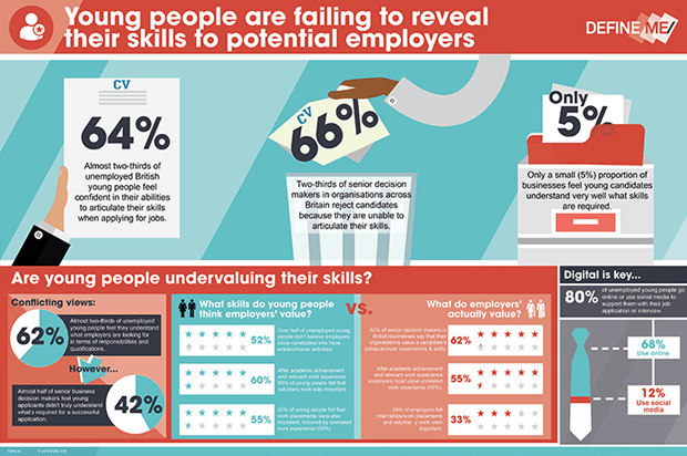 young people are failing to reveal their skills to potential employers